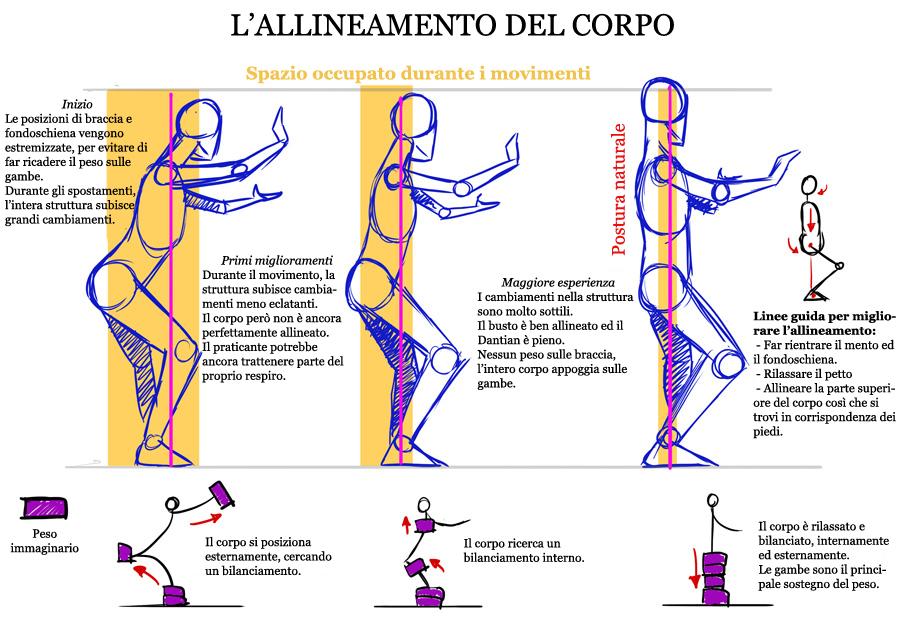 Allineamento del corpo