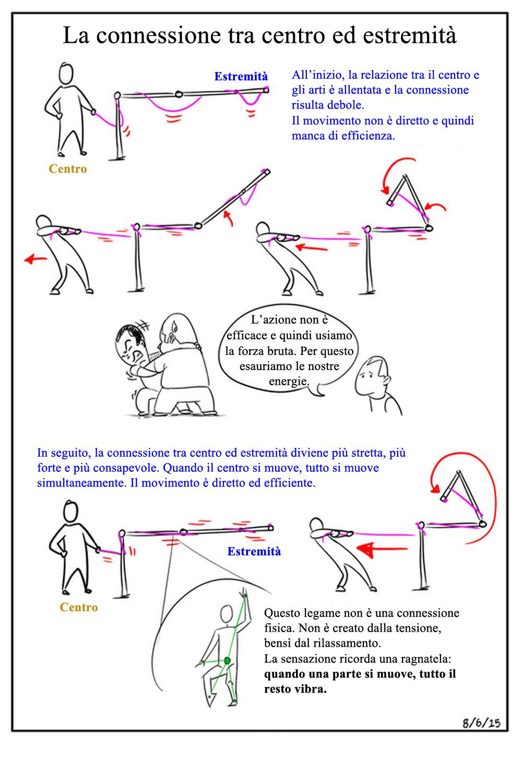 Connessione Centro-Estremità