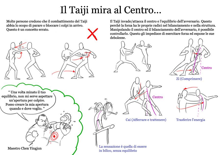 Il Taiji mira al centro