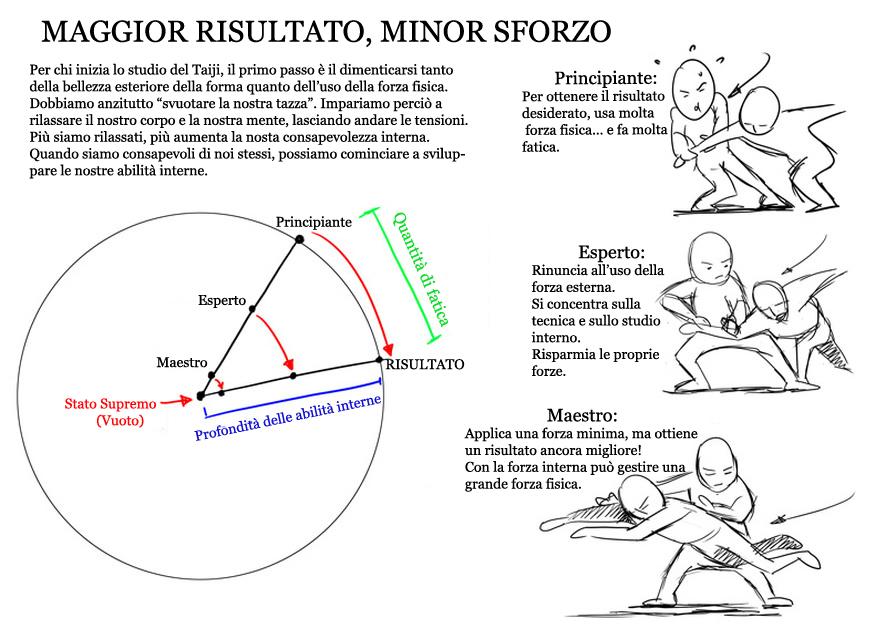 Maggior Risultato, Minor Sforzo